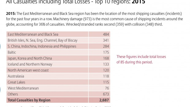 Στατιστικά στοιχεία ναυτικών ατυχημάτων