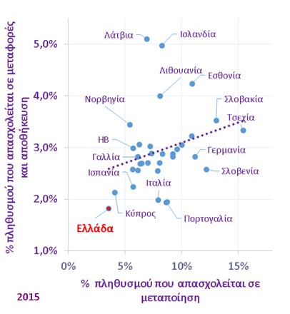 seb_diagramma-exartwmenoi_kladoi